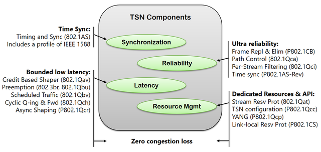 Time-Sensitive Networking Components [Source: Farkas J., Introduction to IEEE 802.1 (focus on TSN TG)]